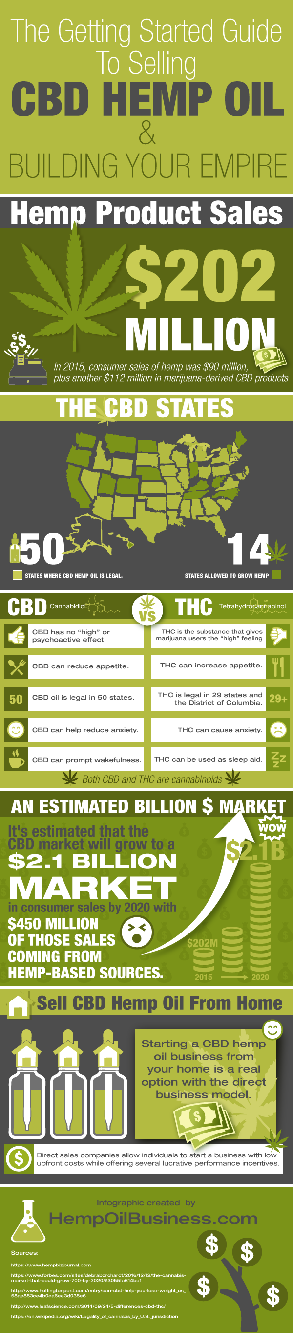Getting Started Guide to Selling CBD Hemp Oil
